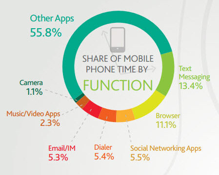 share_of_mobile_phone_time_by_usage