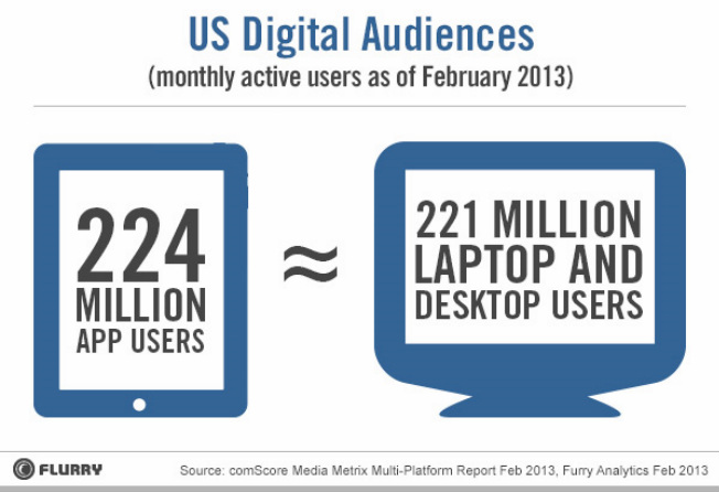 US Digital Audience