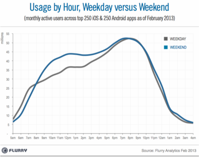 Usage by hour Weekday vs Weekend